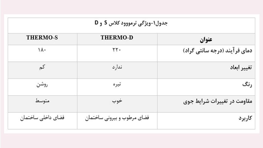 جدول-کلاس-ترمووود--آراد-چوب-ایرانیان