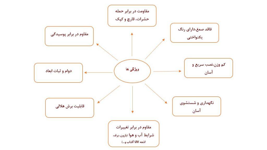 ویژگی-ترمووود--آراد-چوب-ایرانیان