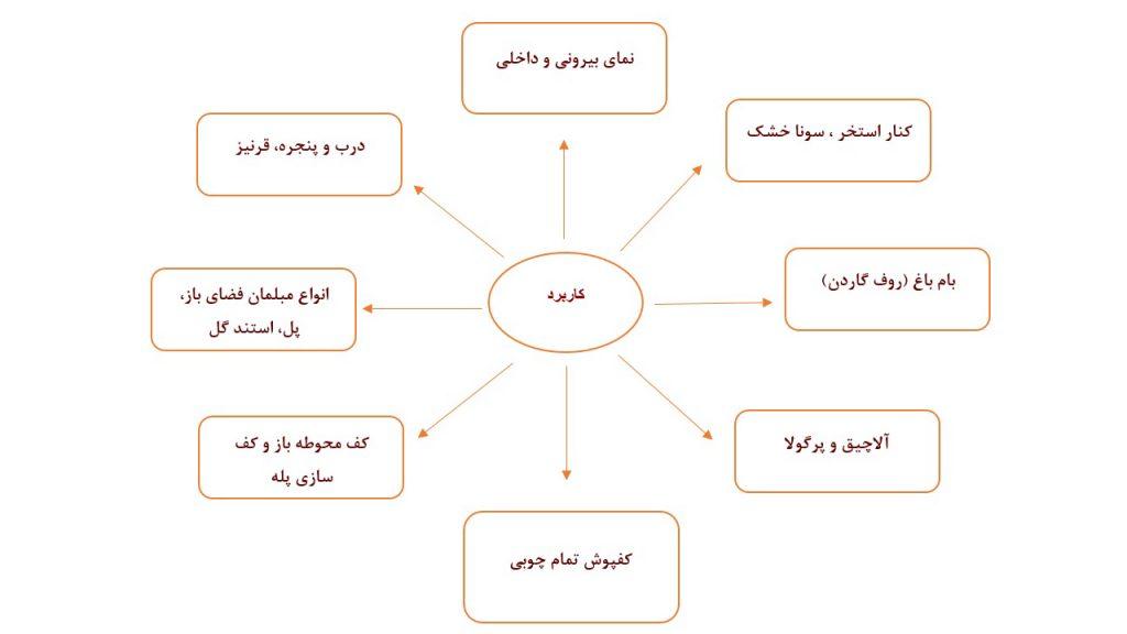 کاربرد-ترمووود-آراد-چوب-ایرانیان